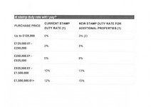 Stamp Duty Hikes
